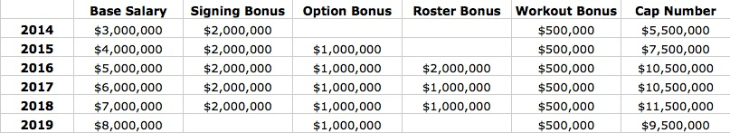 Sample NFL contract