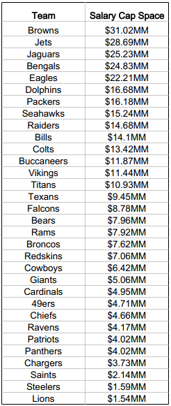 Salary Cap Space